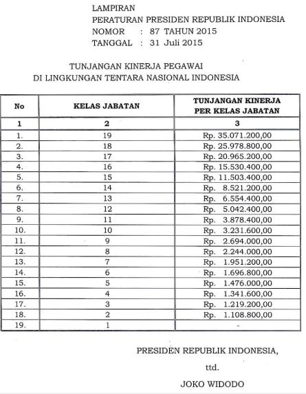 Tabel Tunjangan Kinerja TNI 2015