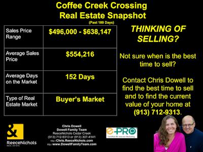 Coffee Creek Crossing, Overland Park, Overland Park KS