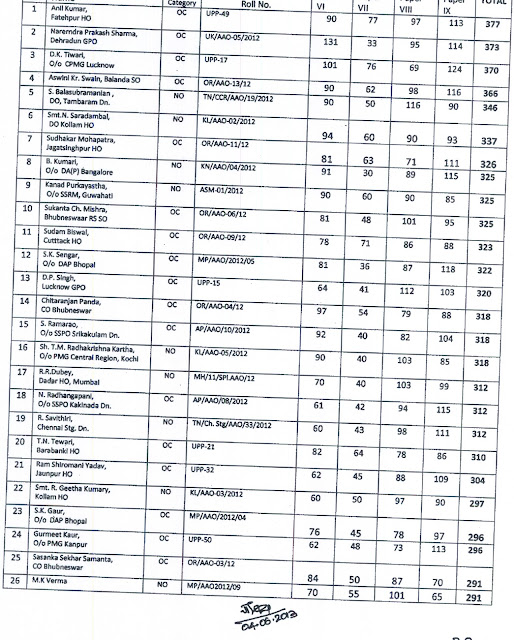 Result of Special LDCE for promotion to the cadre of AAO