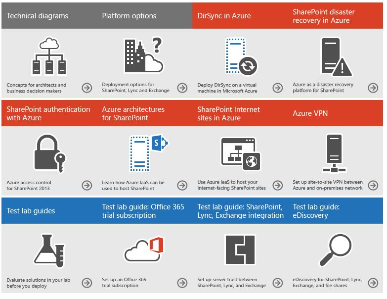 Exchange Anywhere: Solutions using Office Servers and the ...