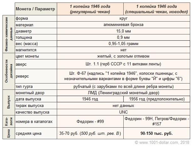 Характеристики 1 копейки 1946 года