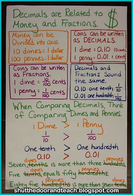 Decimals are related to fractions and coin values.