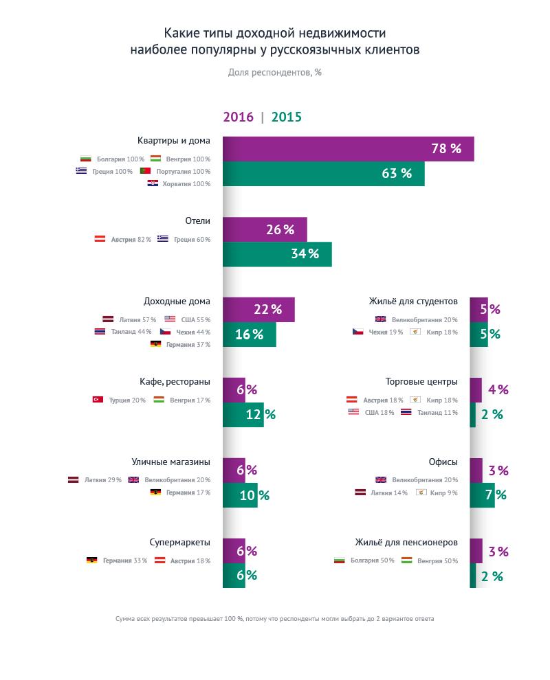 Статистика инвесторов 5