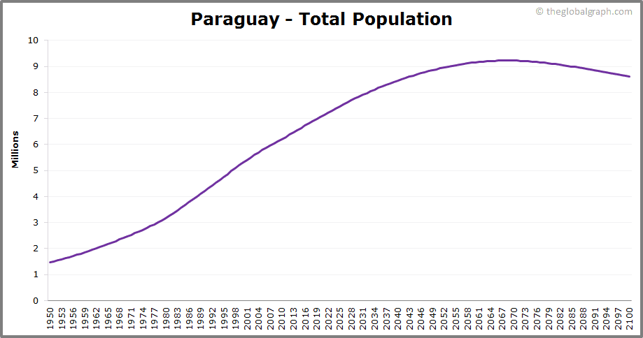Paraguay  Total Population Trend