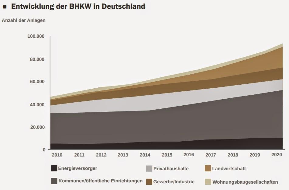luana blockheizkraftwerke deutschland 2 entwicklung anzahl wirtschaftlichkeit kalkulation rendite beitritt pdf auszahlungen zeichnen irr 2014 2015 umweltfonds beteiligung