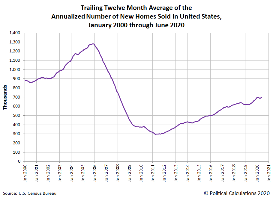 Trailing Twelve Month Average of the Annualized Number of New Homes Sold in the United States, January 2000 - June 2020