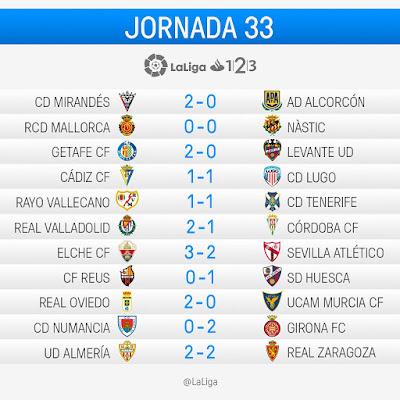 La Liga 1|2|3 2016-2017: Jornada 33
