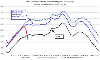 Hotel Occupancy Rate