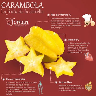 La carambola una de las frutas que funciona como calmante natural del dolor de cabeza , si te sientes mal o tienes preocupaciones, te recomiendo consumir esta fruta.