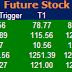 Most active future and option calls ( Pre Market Tips ) for 5 July 2016
