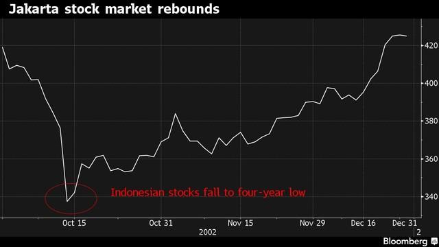 Chứng khoán Indonesia phục hồi sau chạm mốc thấp nhất 4 năm