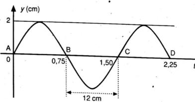 Perhatikan gambar berikut! Tentukan: a. Jumlah gelombang ...