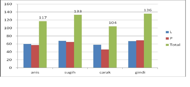 Sumbarsehat manajemen puskesmas p1 perencanaan dan sumber daya kesehatan antara laki laki dan perempuan misalnya perbandingan prevalensi gizi buruk pada balita laki laki dan perempuan ccuart Image collections