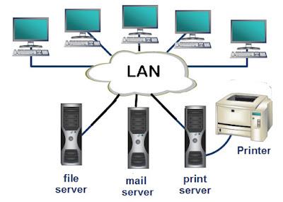 Prinsip Kerja LAN Pada Jaringan Komputer