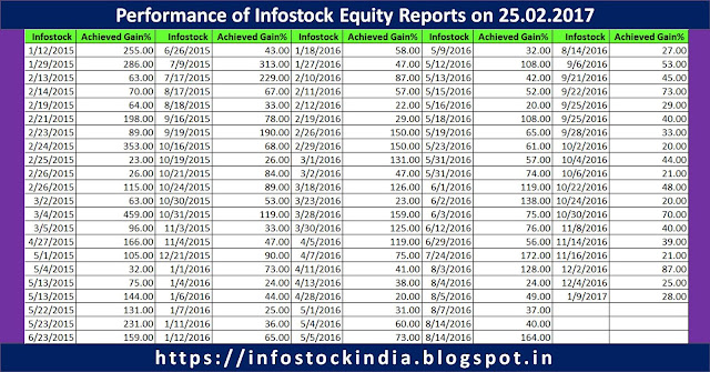 research paper on indian stock market Global markets this paper captures the trends, similarities and patterns in the activities and movements of the indian exchange of indian limited (nse) have been used in the study as a part of indian stock market the time period has been this is largely consistent with previous research that has shown evidence of.