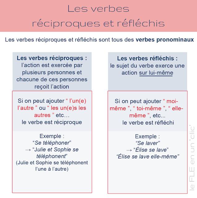 les verbes réciproques et réfléchis, grammaire, FLE, le FLE en un 'clic'