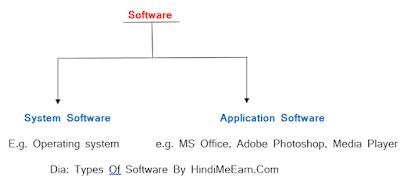 Software kya Hai