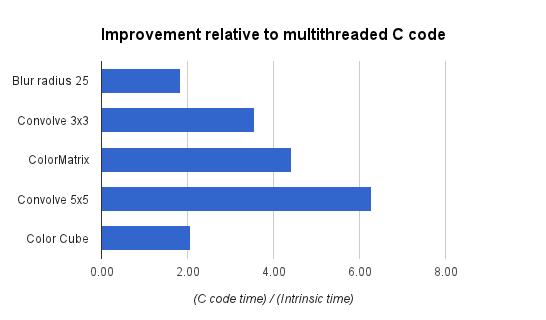 Renderscript optimizations chart