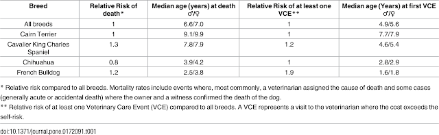 The median age of death of four dog breeds