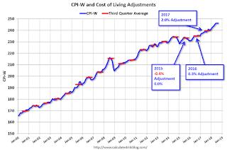 CPI-W and COLA Adjustment