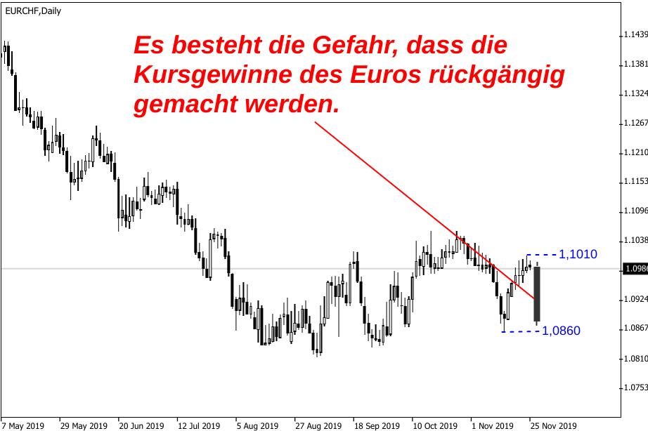 Der Euro schwebt in akuter Gefahr seine Kursgewinne gegenüber dem Schweizer Franken wieder abzugeben