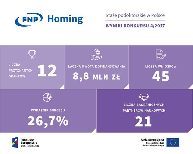 Wyniki konkursu HOMING 4 - 2017-infografika - źródło FNP