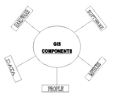 Information System Components ~ Information About