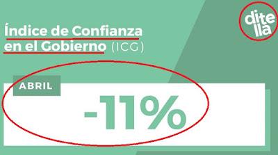 El índice de confianza en la gestión de macri en el punto más bajo