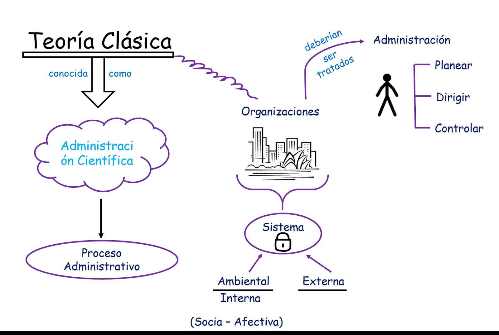 Administraci n para inform tica apuntes mapa mental for Clasica y moderna entradas