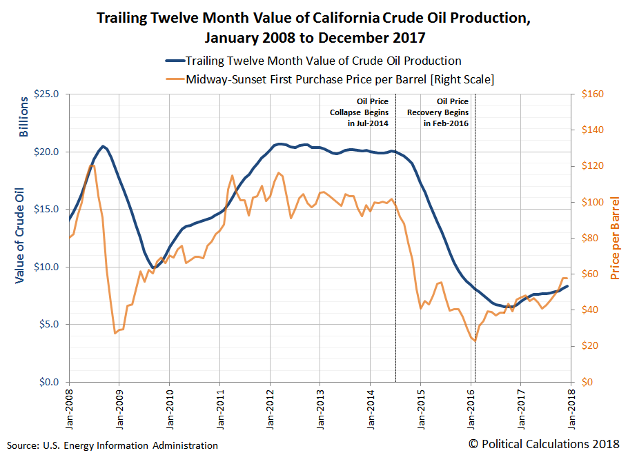 Trailing Twelve Month California Crude Oil Field Production and Prices, January 2008 through December 2017