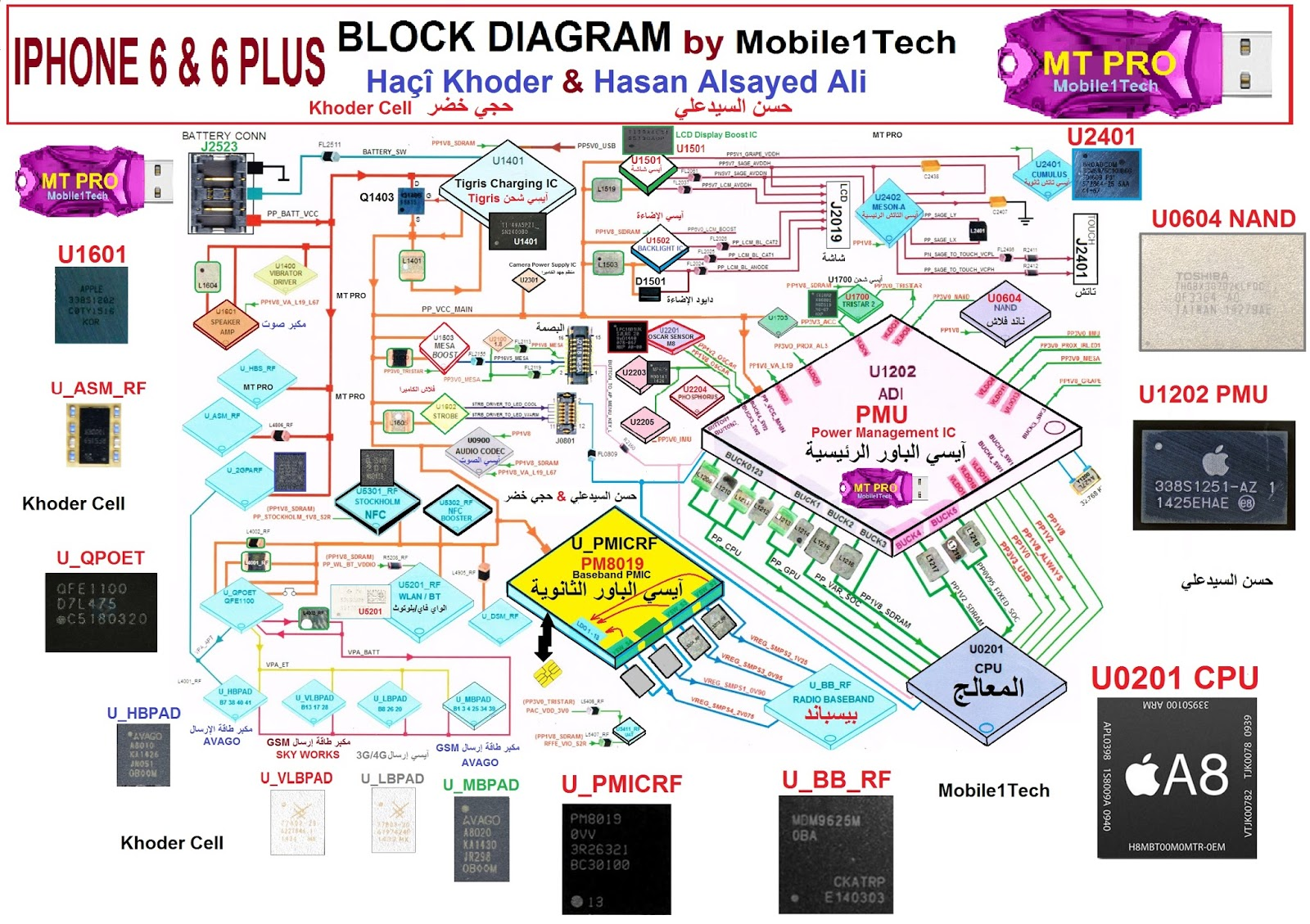Iphone 4 Block Diagram Indepth Wiring Diagrams 5 Circuit Pictures 6 For Light Switch U2022 Rh Lomond Tw Schematic