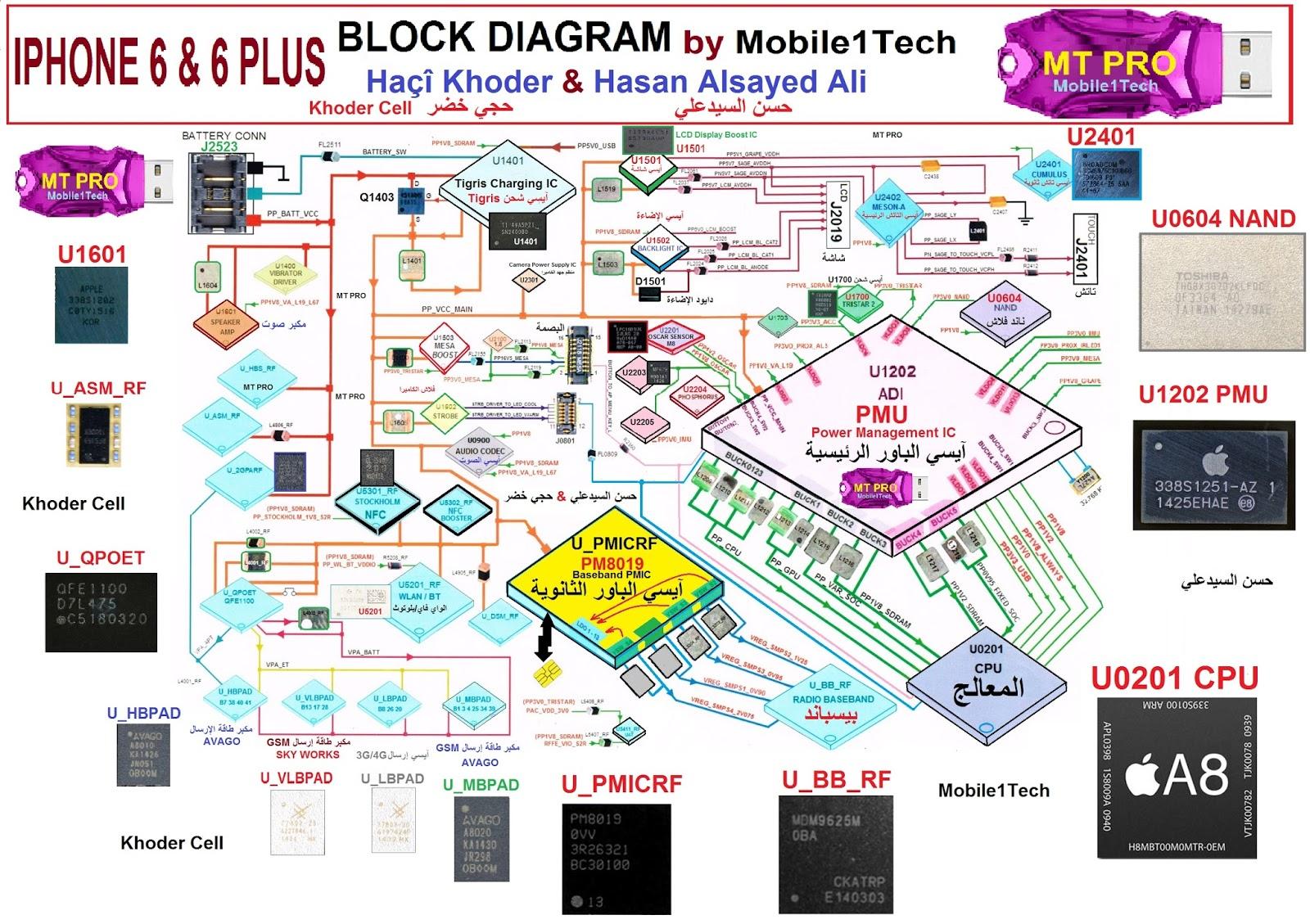medium resolution of iphone 6 block diagram wiring diagram expert iphone 4 block diagram