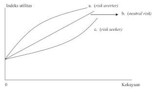 Resiko Dalam Investasi dan Karakteristik Fungsi Utilitas