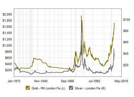 Gold And Silver Prices 100 Year Historical Chart