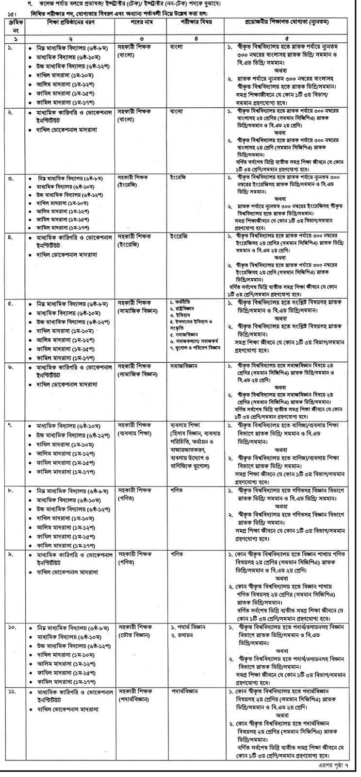 15th NTRCA School Step (Assistant Teacher)