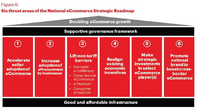 6 thrust areas of Malaysia's National eCommerce Strategic Roadmap