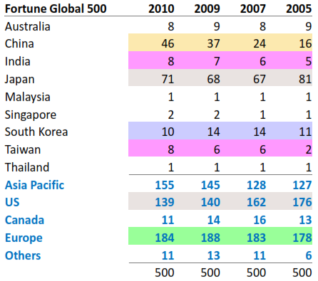 Distribution of Fortune Global 500  companies between 2005 and 2010
