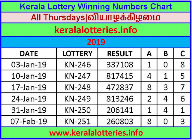 Kerala Lottery Winning Number Chart Thursday -2019