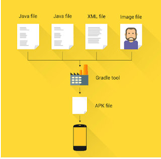 proses cara kerja alur gradle di  APK AndroidStudio