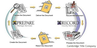 County Digital Document Recording Technology Solution