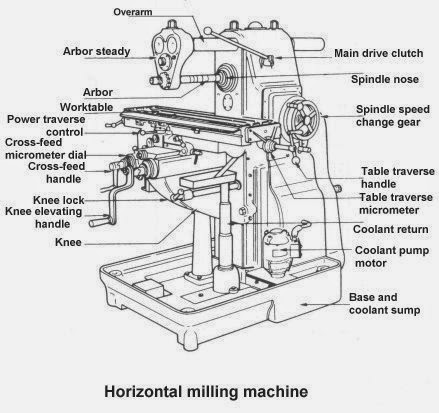 The wandering axeman: Selecting and buying a metal milling