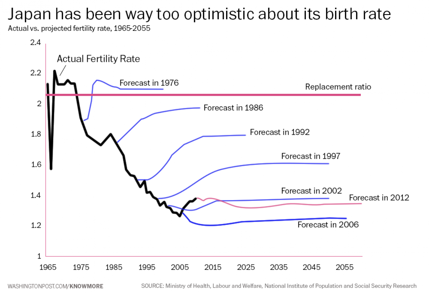 The citation of paper is really just an excuse to show following graph also noahpinion japan   fertility rate rising and you all missed it rh noahpinionblogspot