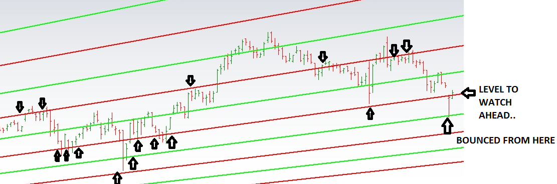 Learning The Nifty: ASHOK LEYLAND CHART UPDATED FOR 28/06 ...