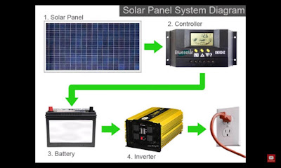 solar panels system off grid