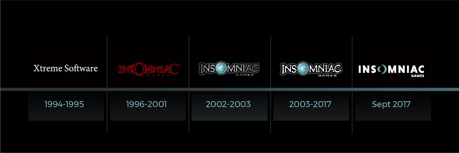 El Desarrollador De Videojuegos Insomniac Games Redisena Su Isologo