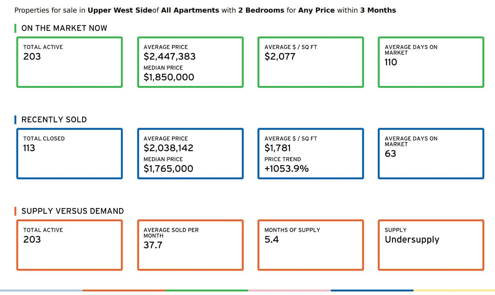 Condos There Are Currently 100 Two Bedroom Available On The Upper West Side Of Manhattan Average Price