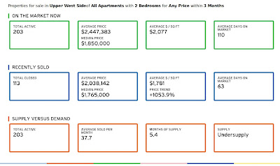 Current Upper West Side 2 Bedroom Apartment Stats