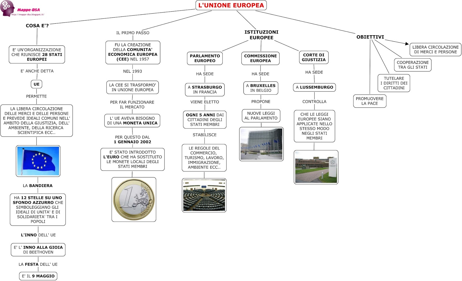 Il mio blog scuola schema sull 39 unione europea for Composizione parlamento italiano