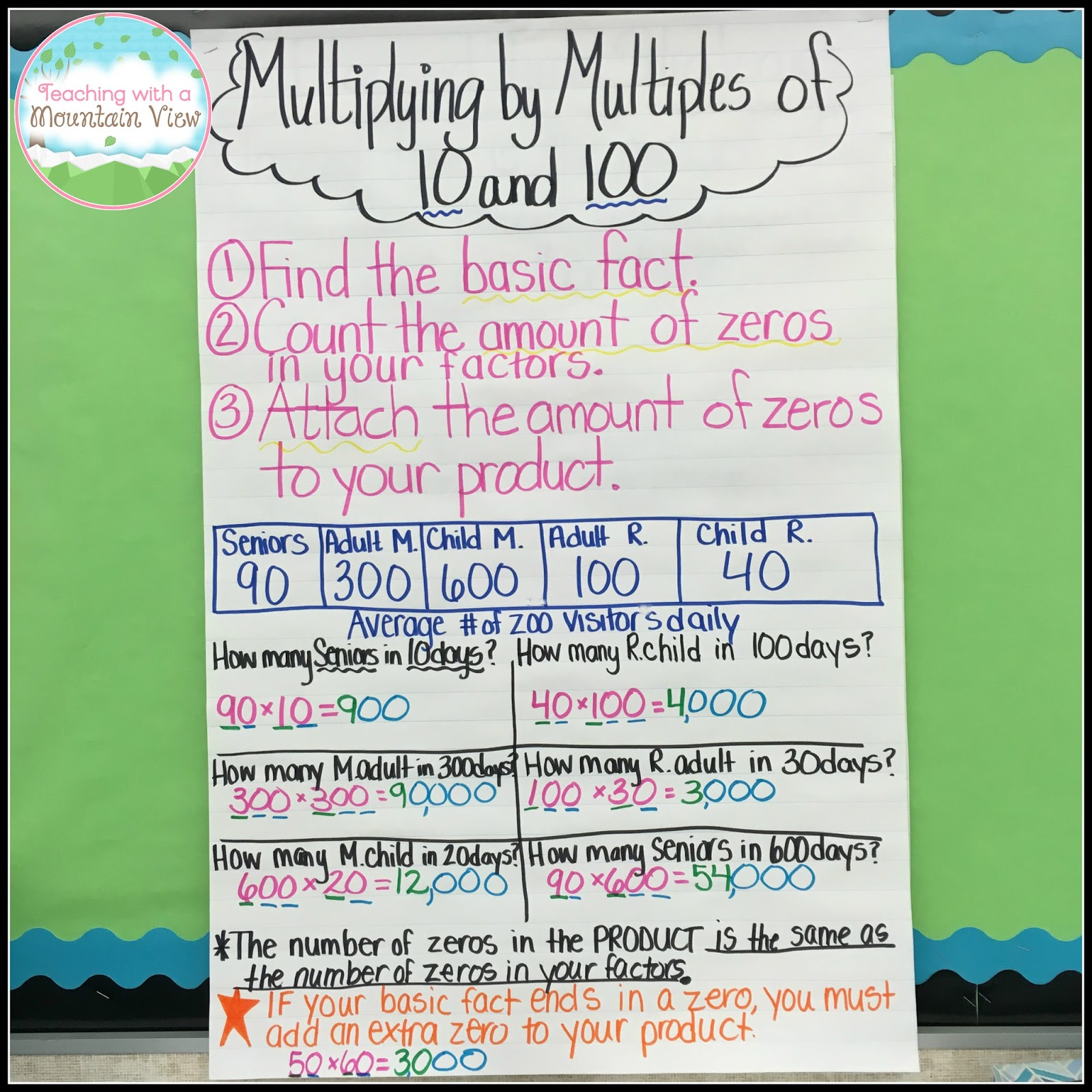 Teaching with a mountain view more multiplication resources and ideas here is the anchor chart i use to teach multiplying by multiples of 10 and 100 we do all of this together and then take notes via the notebook page below nvjuhfo Gallery