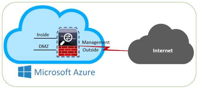 SQUONS: Deploying Cisco Adaptive Security Virtual Appliance